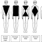 Being Fashion Conscious: Dressing For Your Body Shape