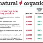 Natural vs. Organic